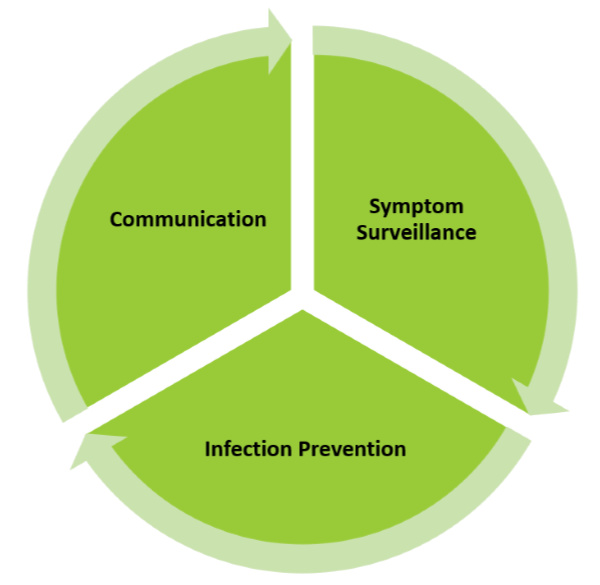 Our approach to infection control and prevention